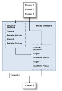 data analysis dissertation